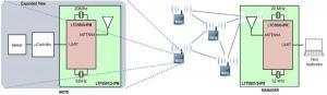 SmartMesh IP Built for 6LoWPAN