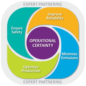 Operational-Certainty